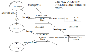 pngdata flow in the above  part  diagram depicts a manager calling for stock list from the stock clerk who gets it from the database m
