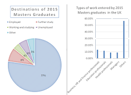 careers for postgraduates and contract researchers masters destinations 2015