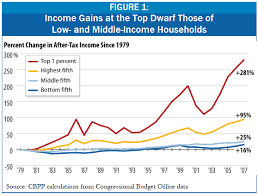 Image result for chart us income distribution