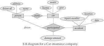 er diagram example   edugrabs   http     edugrabs comanswer   erd q a  er diagram example