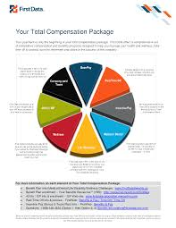 total compensation leadership total compensation
