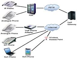 collection voip architecture diagram pictures   diagramsvoip gateway systems dubai
