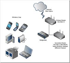 extend wifi range through wireless access point   ethernet    diagram