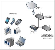 extend wifi range through wireless access point   ethernet    diagram