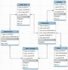 mysql    employees sample database     employees structurethe employees schema