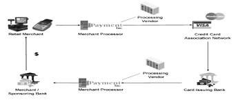 collection transaction processing system diagram pictures   diagramsg g   middot  batch data processing systems