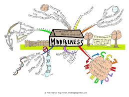open enrollment the act of mindfullness art magazine self management means different things in different fields but for business education and psychology practitioners it centralizes around methods skills