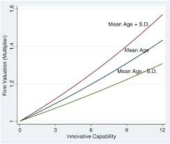 The Dynamic Impact of Innovative Capability and <b>Inter</b>-<b>firm Network</b> ...