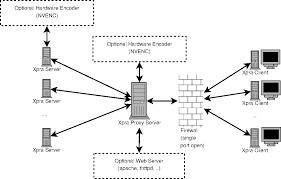 proxyserver   xprabasic usage