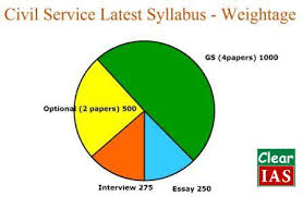 Civil service essay paper aploon