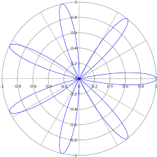 <b>Rose</b> (mathematics) - Wikipedia