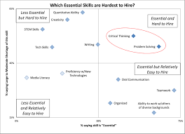 which skills are most important on the job and which skills are in analyzed in this way critical thinking the ability to exercise sound reasoning and analytical thinking to understand and solve work place problems and