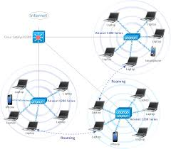 wireless network lan   hotel network topology diagram   wireless    roaming wireless lan diagram