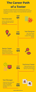 the career path of a software tester an infographic career path of a software tester