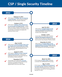 common securitization platform and single security federal csp and single security timeline thumbnail
