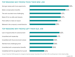 staff retention avoiding the cost of saying goodbye raconteur top reasons for leaving a job and taking a new job