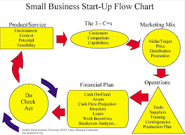business flow chart   business diagram software org charts flow    flowcharts and data flow diagrams dfds eternal sunshine of the