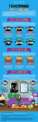 best images about millennials gen y in the workplace on another infograph about generation y ie generation screwed