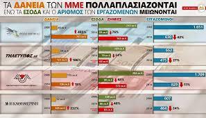 Αποτέλεσμα εικόνας για Δικαιοσύνη να ερευνά τα δάνεια των ΜΜΕ