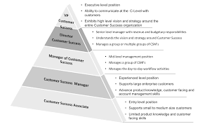 key steps to developing a customer success career path customer success