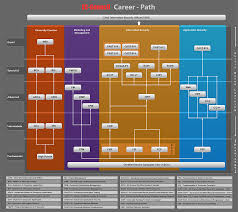 career path development career path the word career as a ladder career path
