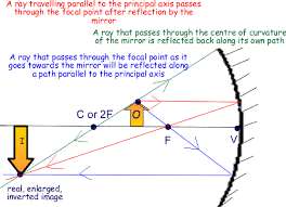 concave mirrors   object between c and f