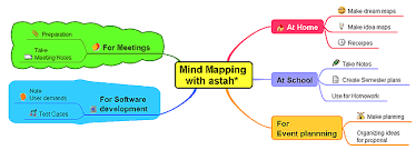 mind mapping in astah   astah netuser requirments