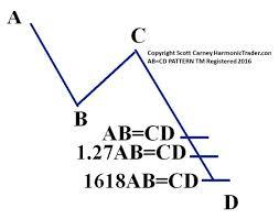 Alternate <b>AB</b>=<b>CD</b> Pattern | Harmonic Trader