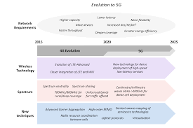 g mobile network features infographic showing major developments in the evolution from 4g to 5g networks including wireless technology