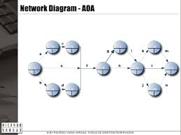 the project    s network diagramtodos os direitos reservados    network diagram   aoa