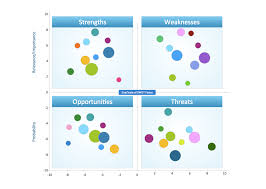 swot analysis strengths weaknesses opportunities and threats swot analysis positioning matrix template