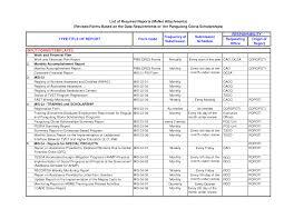 report format accomplishment report format