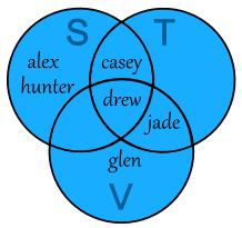 sets and venn diagramsthree sets  you can also use venn diagrams