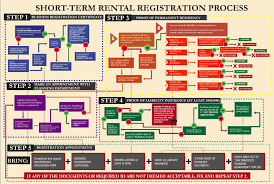 a diagram shows the process airbnb hosts go through to register in san francisco airbnb insane sf