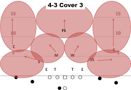 air raid playbook  examining basic defensive coverages   cougcentercover  medium  cover