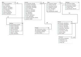 documentationthis er diagram