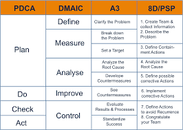 images about pdca on pinterest   strategic planning  kaizen    the continuous improvement cycle   pdca dmaic a