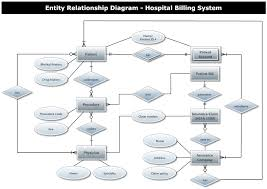 hospital billing entity relationship diagramexample image  hospital billing entity relationship diagram