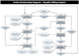 hospital billing entity relationship diagramexample image  hospital billing entity relationship diagram