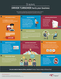 bus driver attrition and what to do about it trapeze group uk 9 ways driver attrition hurts your business infographic