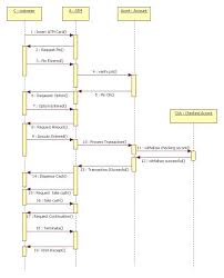 uml diagrams for atm machine   it kakasequence diagram for atm machine