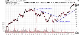technical analysis the use of trend the strength of support and resistance levels are determined by the number of rebounds from the trendline to more see support resistance basics