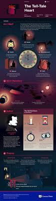 the tell tale heart infographic course hero literature the tell tale heart infographic course hero