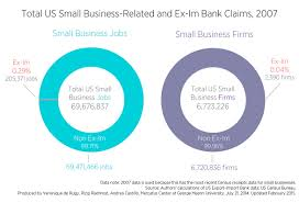 the export import bank assists a tiny portion of all us small the export import bank assists a tiny portion of all us small business jobs and firms mercatus center