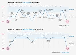 digital workplace digital biz finding flow in the typical workplace vs the ideal workplace