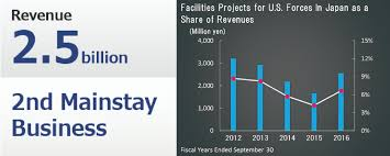 our strengths about us rokko associates inc overwhelming competitive strength in facilities projects for u s forces in