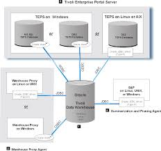 supported componentstivoli data warehouse solution using oracle