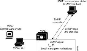 cisco wide area application services configuration guide software supported snmp versions