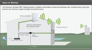 amped wireless apc ex premium  ft outdoor wifi antenna cablekey features  apc ex extends outdoor wifi antenna