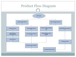 project management       product flow diagram